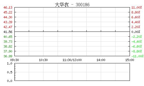 大华农(300186)行情走势图