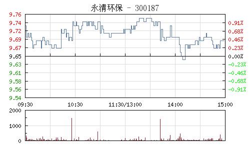永清环保(300187)行情走势图
