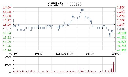 长荣股份(300195)行情走势图