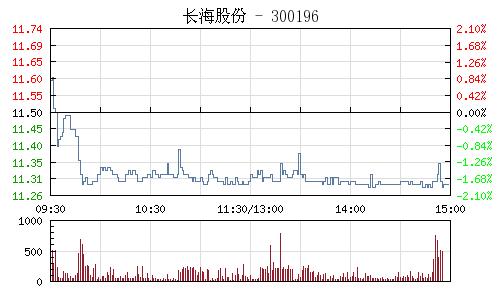 长海股份(300196)行情走势图