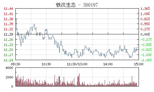 铁汉生态(300197)行情走势图