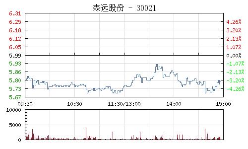 森远股份(300210)行情走势图