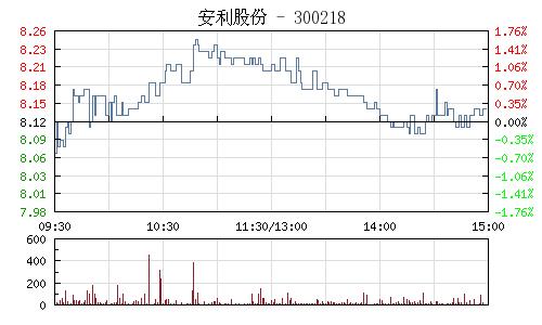 安利股份(300218)行情走势图