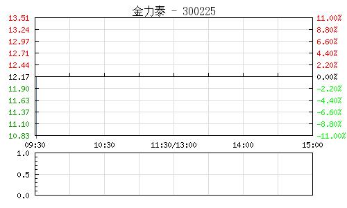 金力泰(300225)行情走势图