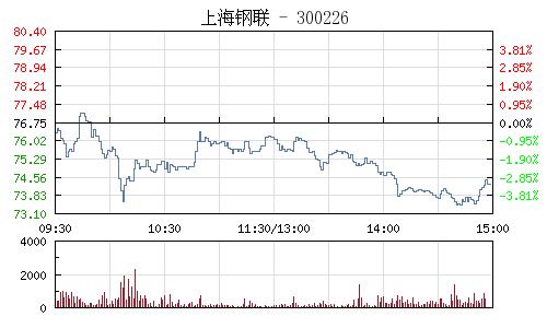 上海钢联(300226)行情走势图