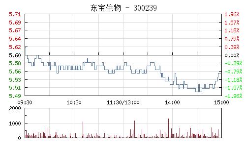 东宝生物(300239)行情走势图