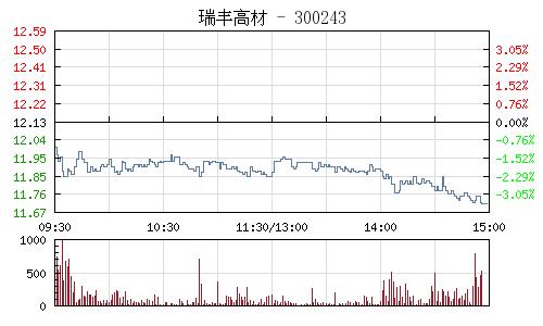 瑞丰高材(300243)行情走势图