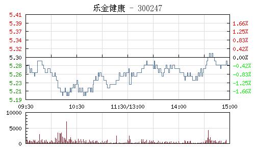 乐金健康(300247)行情走势图