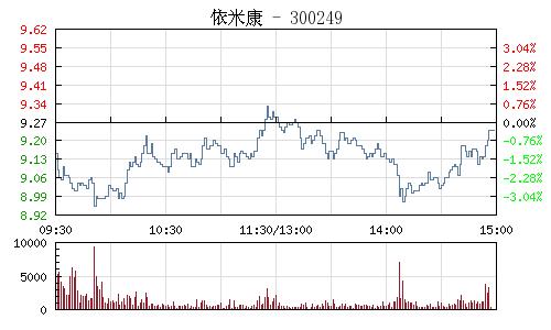 依米康(300249)行情走势图