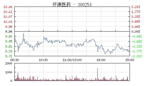 仟源医药(300254)行情走势图