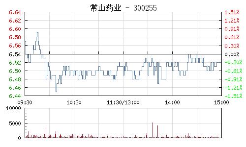 常山药业(300255)行情走势图