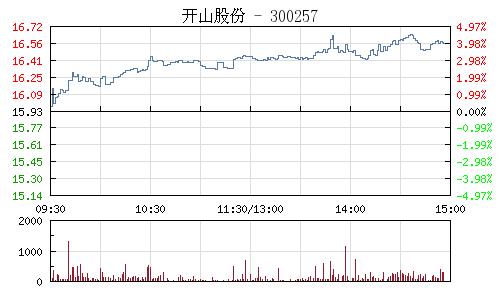 开山股份(300257)行情走势图