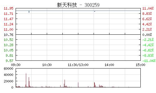 新天科技(300259)行情走势图