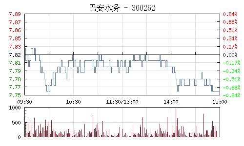 巴安水务(300262)行情走势图
