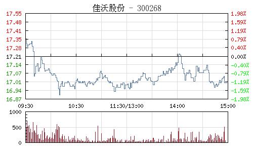 佳沃股份(300268)行情走势图