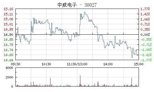 中威电子(300270)行情走势图