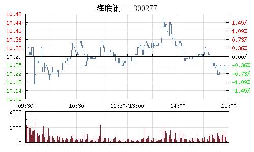 海联讯(300277)行情走势图