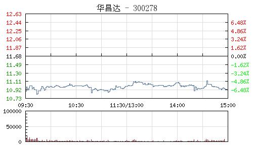 华昌达(300278)行情走势图