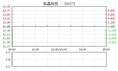 和晶科技(300279)行情走势图