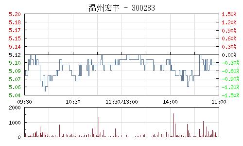 温州宏丰(300283)行情走势图