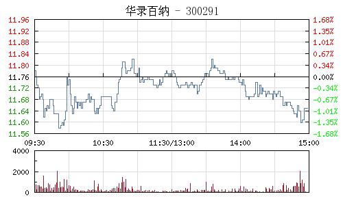 华录百纳(300291)行情走势图