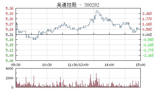 吴通控股(300292)行情走势图
