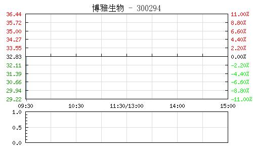 博雅生物(300294)行情走势图