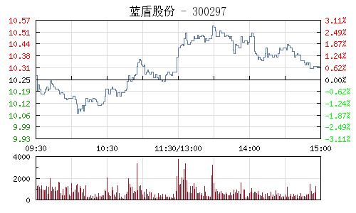 蓝盾股份(300297)行情走势图