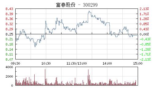 富春股份(300299)行情走势图
