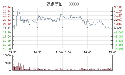 汉鼎宇佑(300300)行情走势图