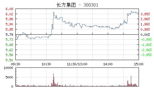 长方集团(300301)行情走势图