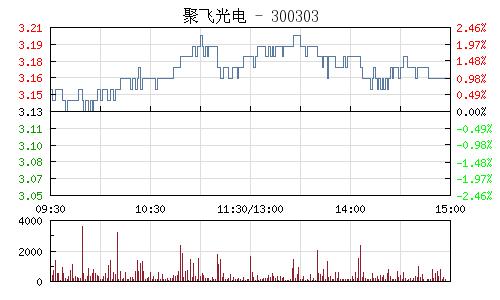 聚飞光电(300303)行情走势图