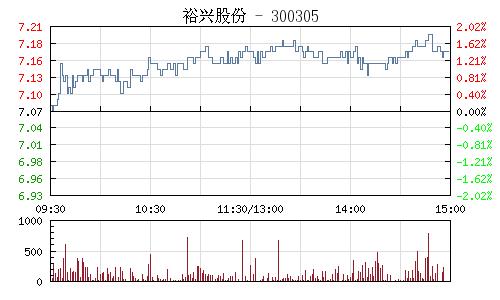 裕兴股份(300305)行情走势图