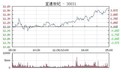 宜通世纪(300310)行情走势图