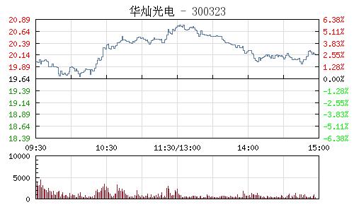 华灿光电(300323)行情走势图