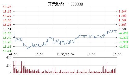 开元股份(300338)行情走势图