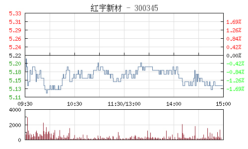 红宇新材(300345)行情走势图