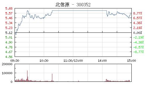 北信源(300352)行情走势图