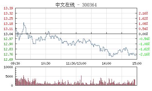 中文在线(300364)行情走势图