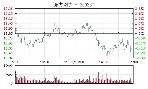 东方网力(300367)行情走势图