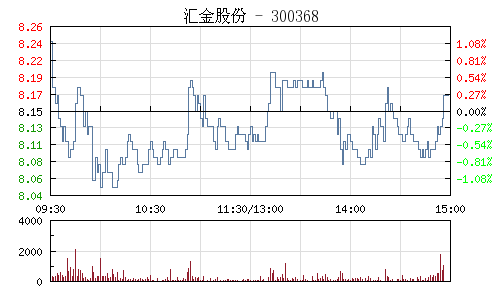 汇金股份(300368)行情走势图