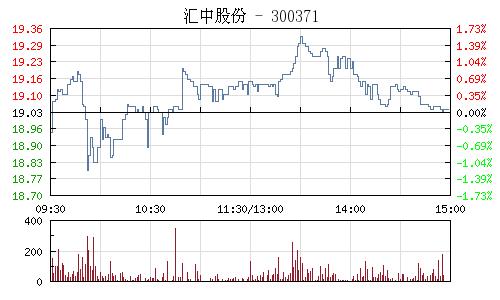 汇中股份(300371)行情走势图