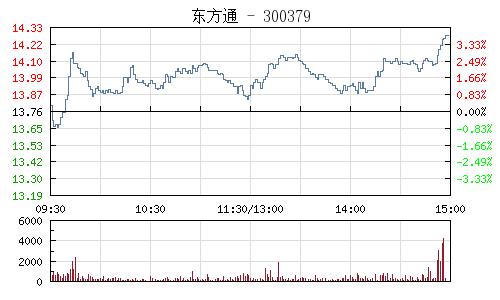 东方通(300379)行情走势图