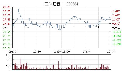 三联虹普(300384)行情走势图