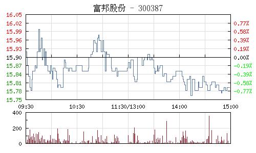 富邦股份(300387)行情走势图