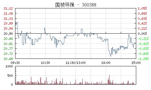 国祯环保(300388)行情走势图