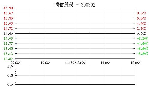 腾信股份(300392)行情走势图