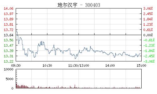 地尔汉宇(300403)行情走势图