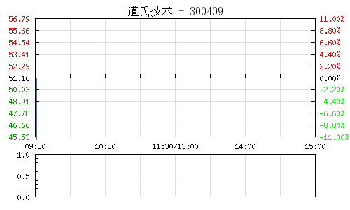 道氏技术(300409)行情走势图