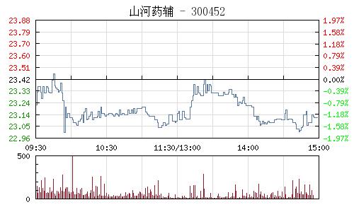 山河药辅(300452)行情走势图